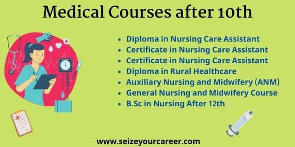 medical Exams after 10th | Seize Your Career